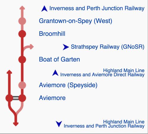 strathspey-railway